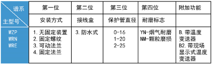 <strong><strong><strong><strong><strong><strong>耐磨热电偶、热电阻</strong></strong></strong></strong></strong></strong>.png